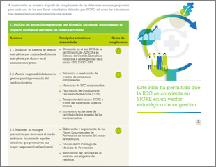 Memoria de Responsabilidad Social 2012