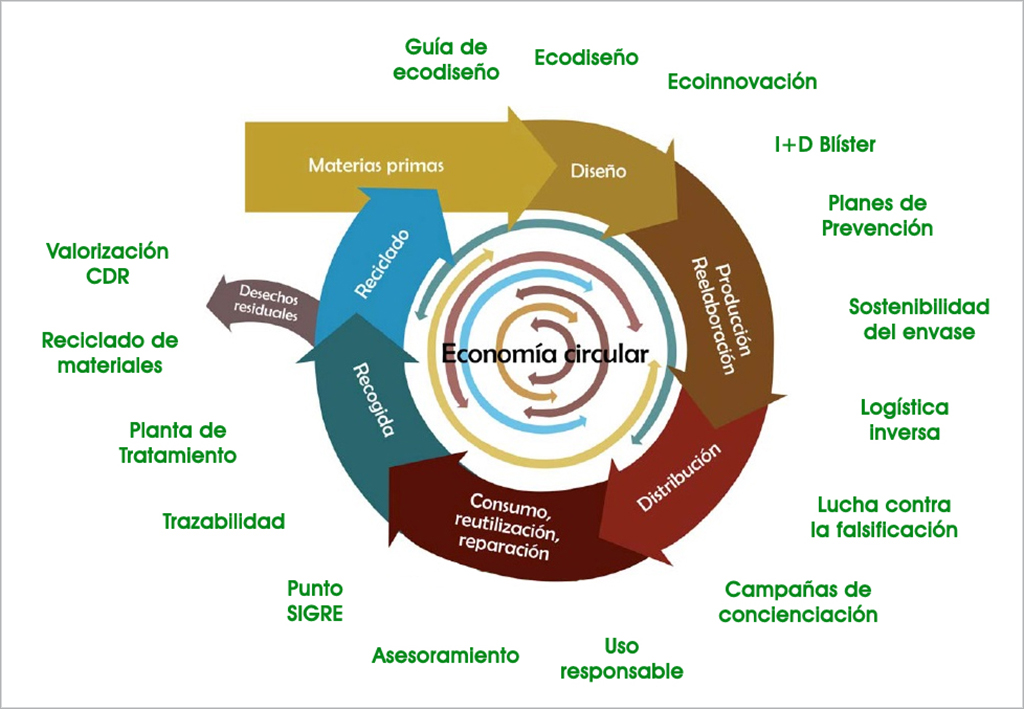 Economia-circular_interior